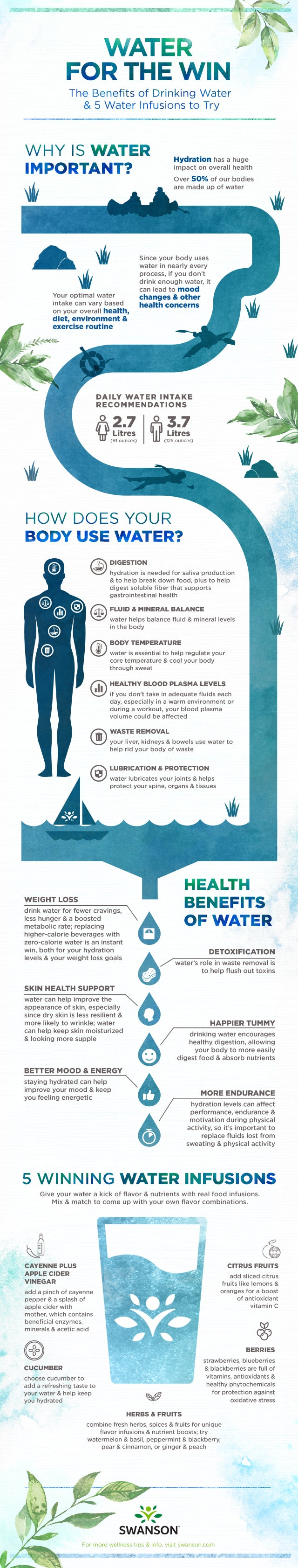 Water for the Win Infographic
