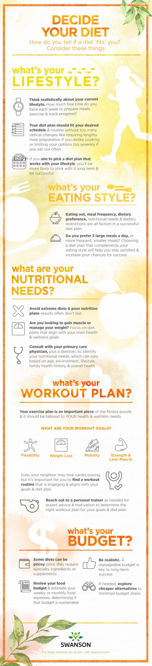 ways to decide your diet infographic