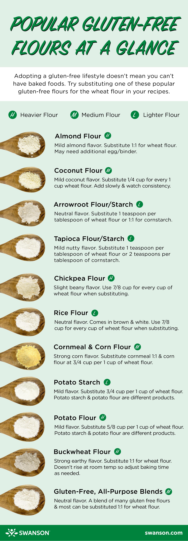 gluten free flours infographic chart