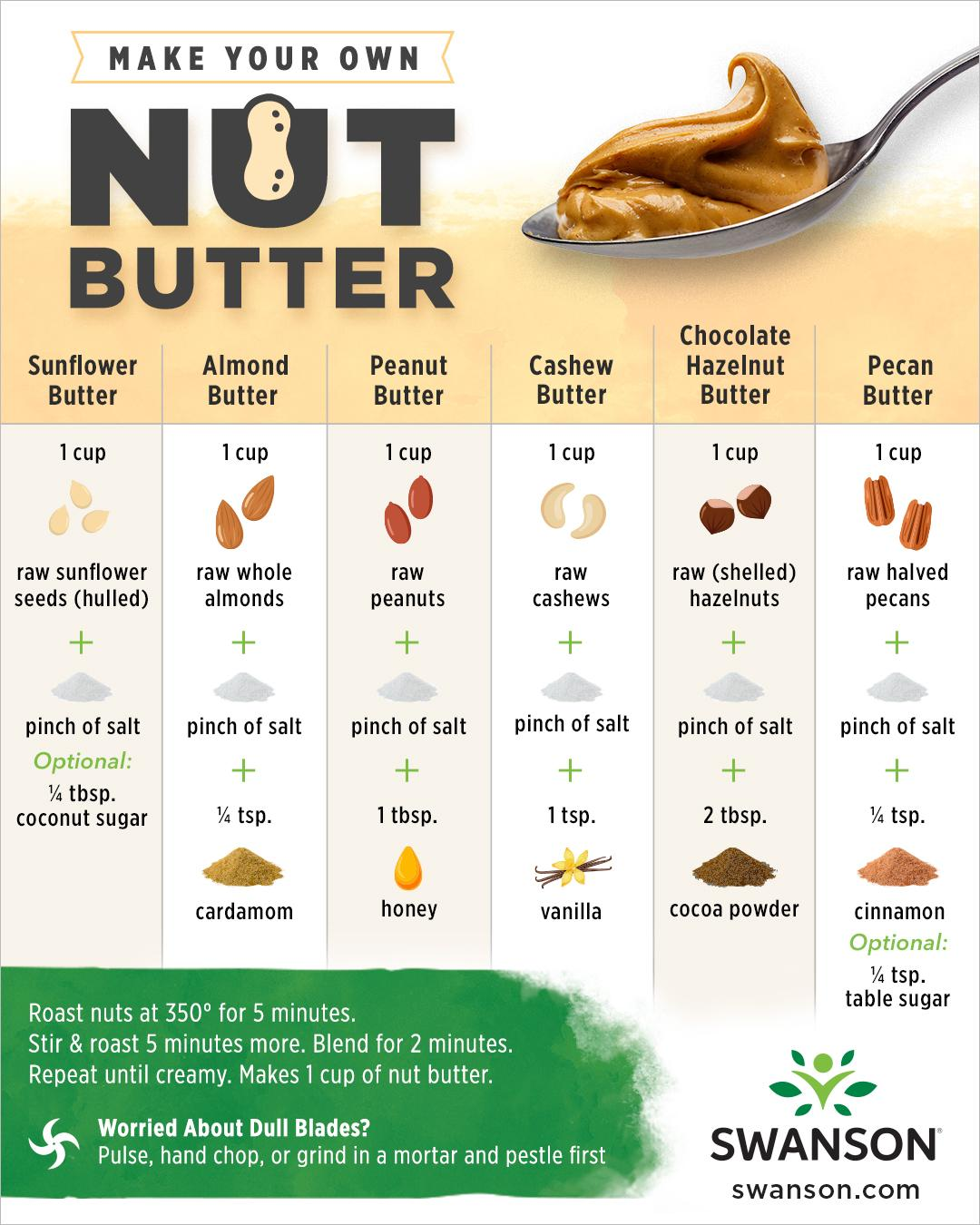 Image showing a spoon of peanut butter along with recipes for different nut butters