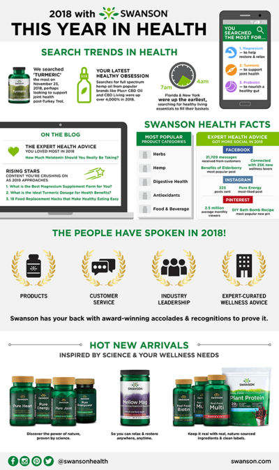 This Year in Health: What Was Hot at Swanson in 2018