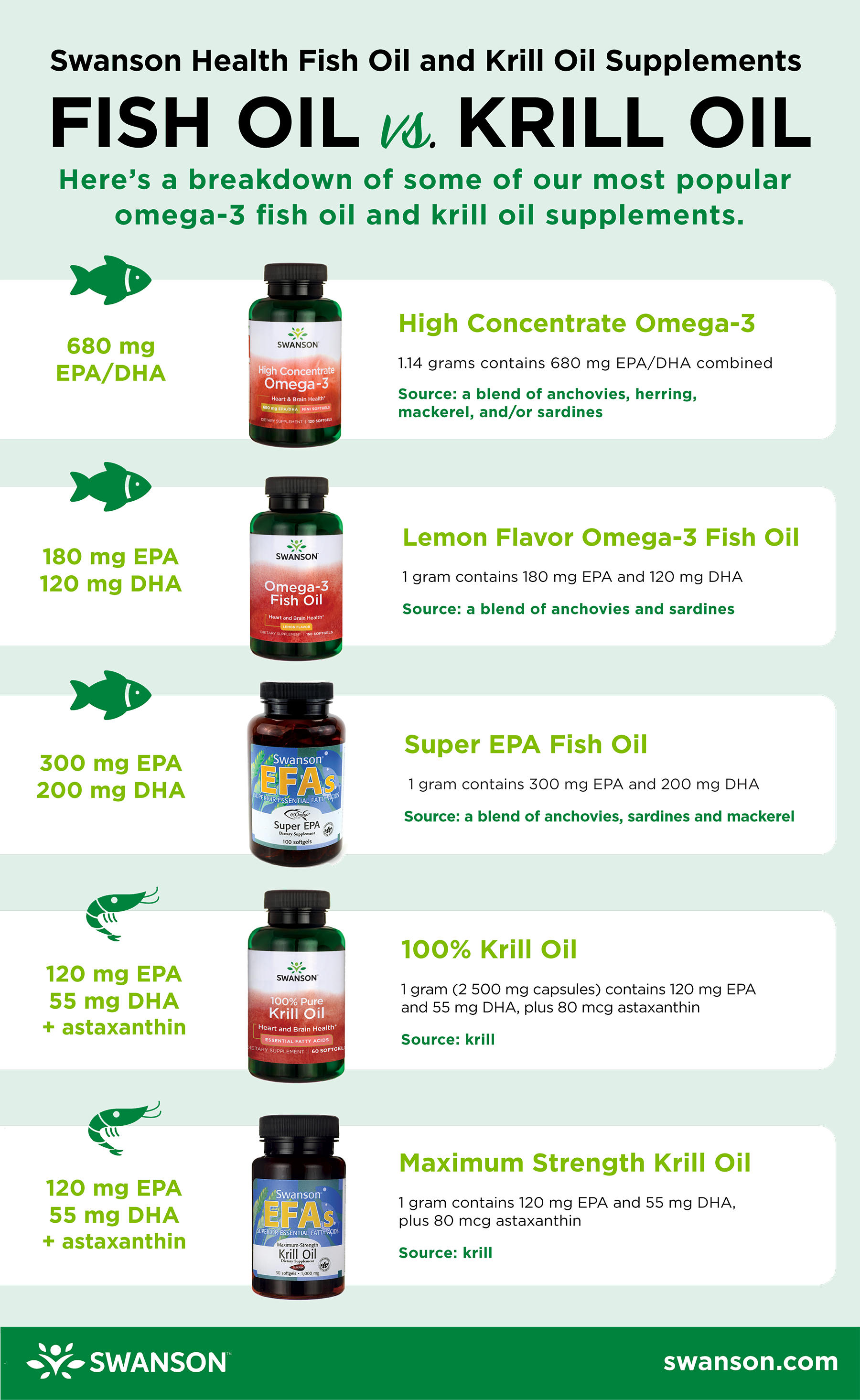 Fish Oil vs Krill Oil Supplements - a breakdown of omega-3 fatty acids in some of our popular supplements