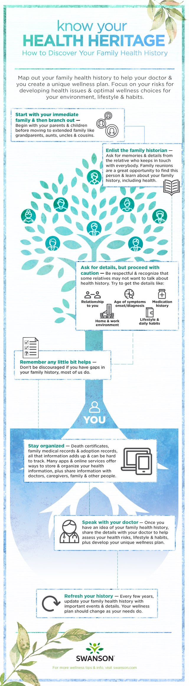 Know Your Health Heritage - How to Discover Family Health History by Swanson Health