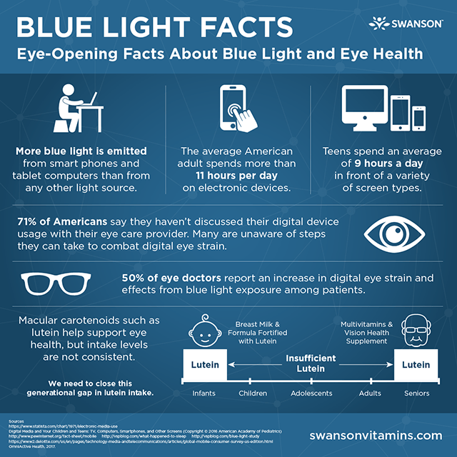 Blue Light Facts: Facts about Blue Light and Eye Health