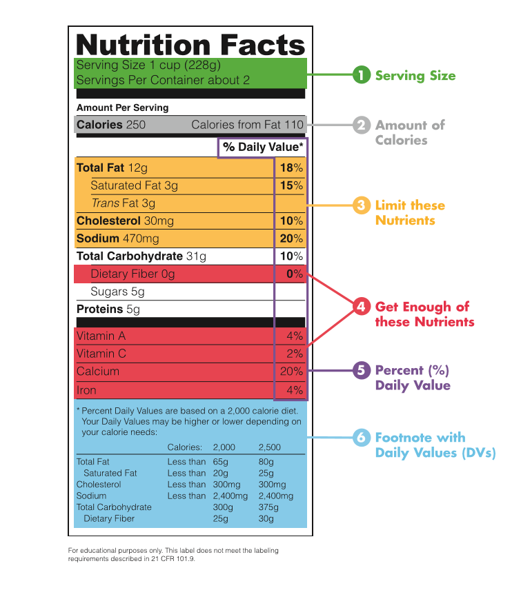 FDA Nutrition Label Example Swanson Health