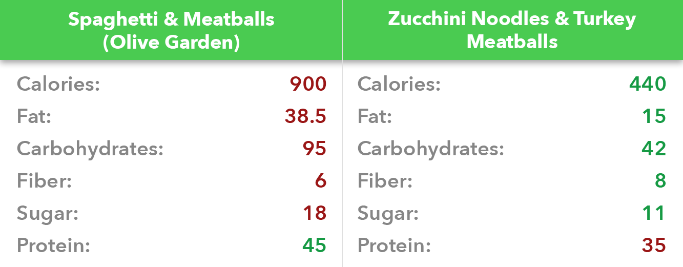 Noodles and meatballs nutritional facts