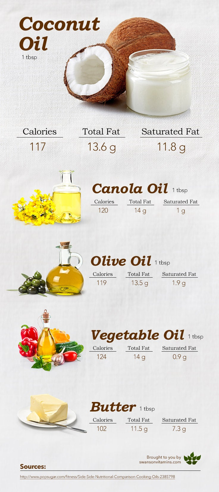 using coconut oil to replace other cooking oils