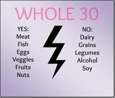 #SwansonChallenge: Winning Whole30 in February